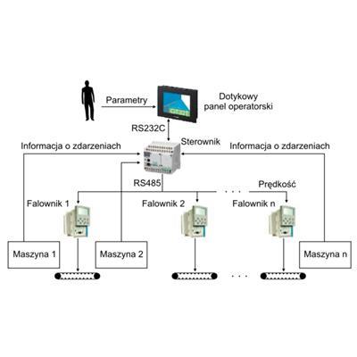 Schemat ideowy sterowania systemami napędowymi